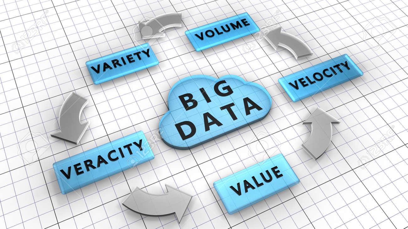 5Vs  Big data used to manage large data sets described by the