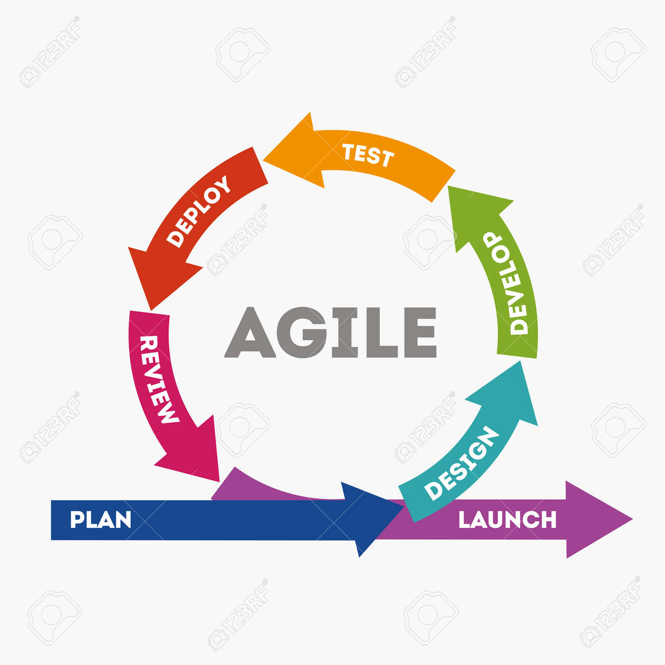 The concept of rapid product development. The concept of the sprint product development. Diagram of life cycle of product development in flat style. Vector illustration Eps10 file - 101750844