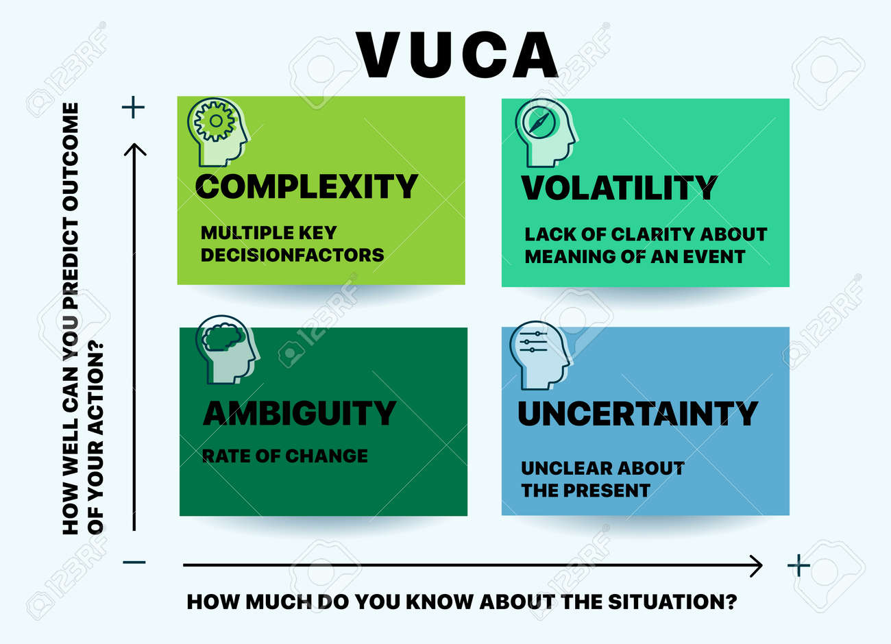 VUCA describing or to reflect on the volatility, uncertainty, complexity and ambiguity of general conditions and situations. Can be used for web design, presentation, printed design, banner - 137120732