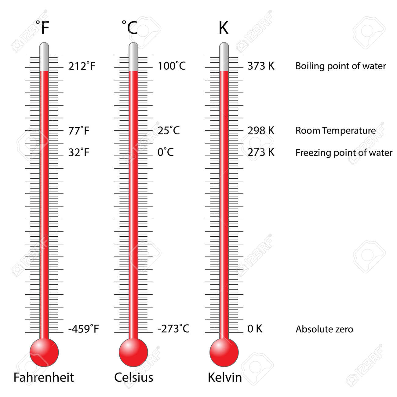 Celsius Fahrenheit And Kelvin Thermometers Stock Vector 72702701