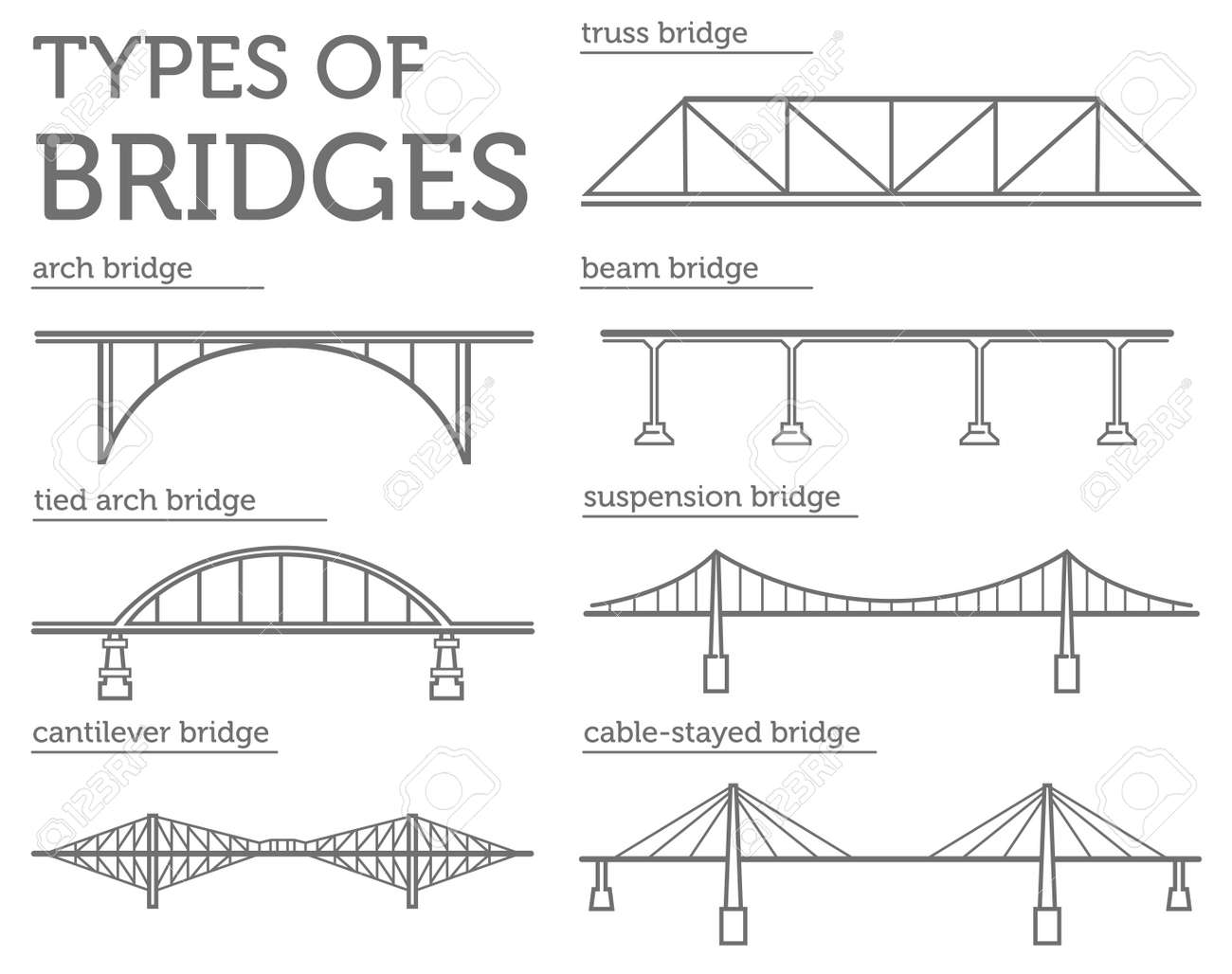 Types of bridges. Linear style icon set. Possible use in infographic design. Vector illustration - 82524471