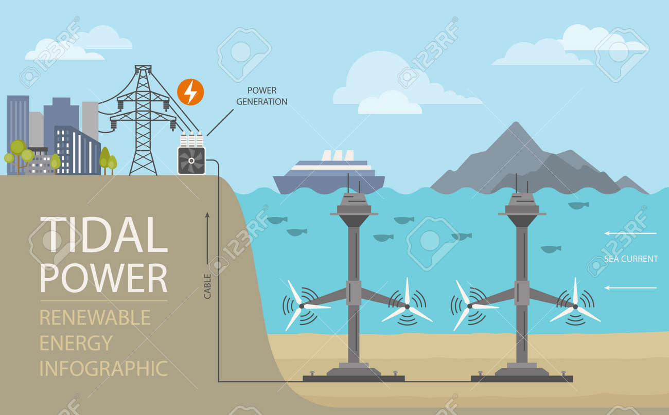 Renewable energy infographic. Tidal power. Global environmental problems. Vector illustration - 161619082