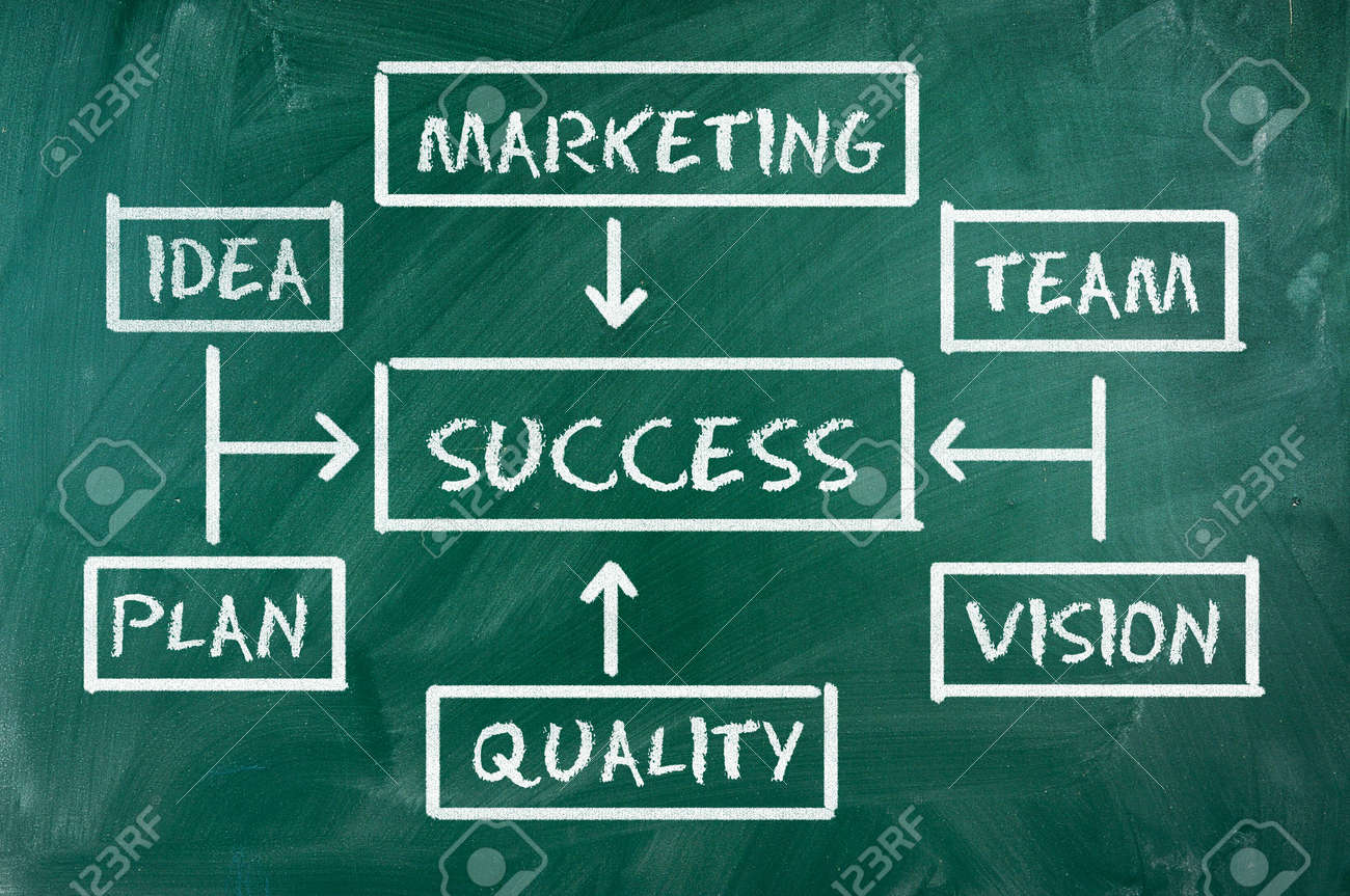 Success flow chart made with white chalk on a green  blackboard Stock Photo - 14103220