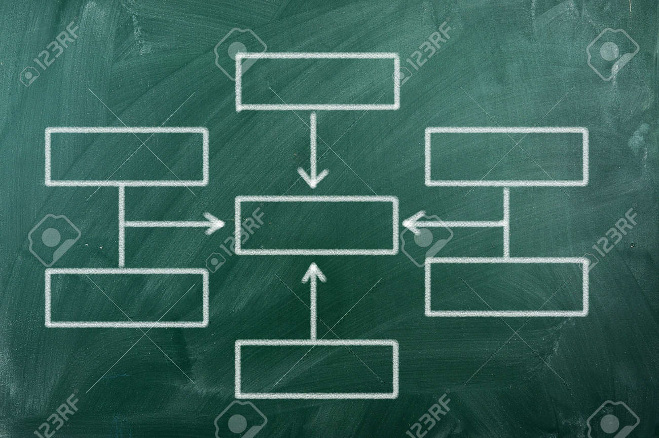 Blank Organization Chart On Green Blackboard Photo Picture – Blank Organizational Chart