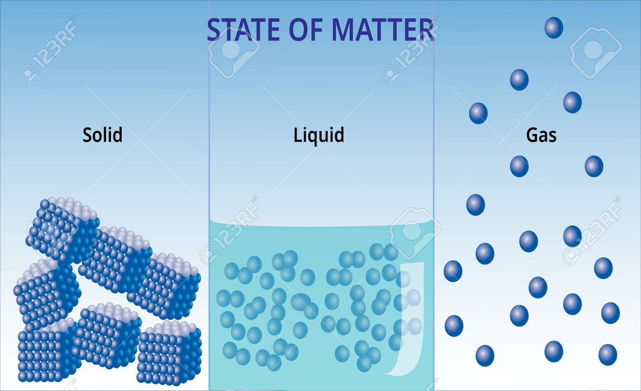 States of mater and molecular form - 126634068