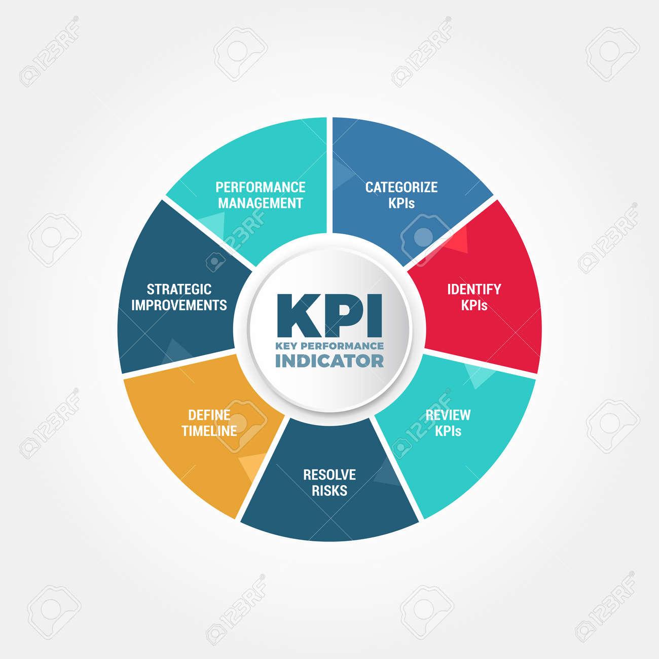 主要なパフォーマンス インジケーター kpi プロセス ロイヤリティフリー