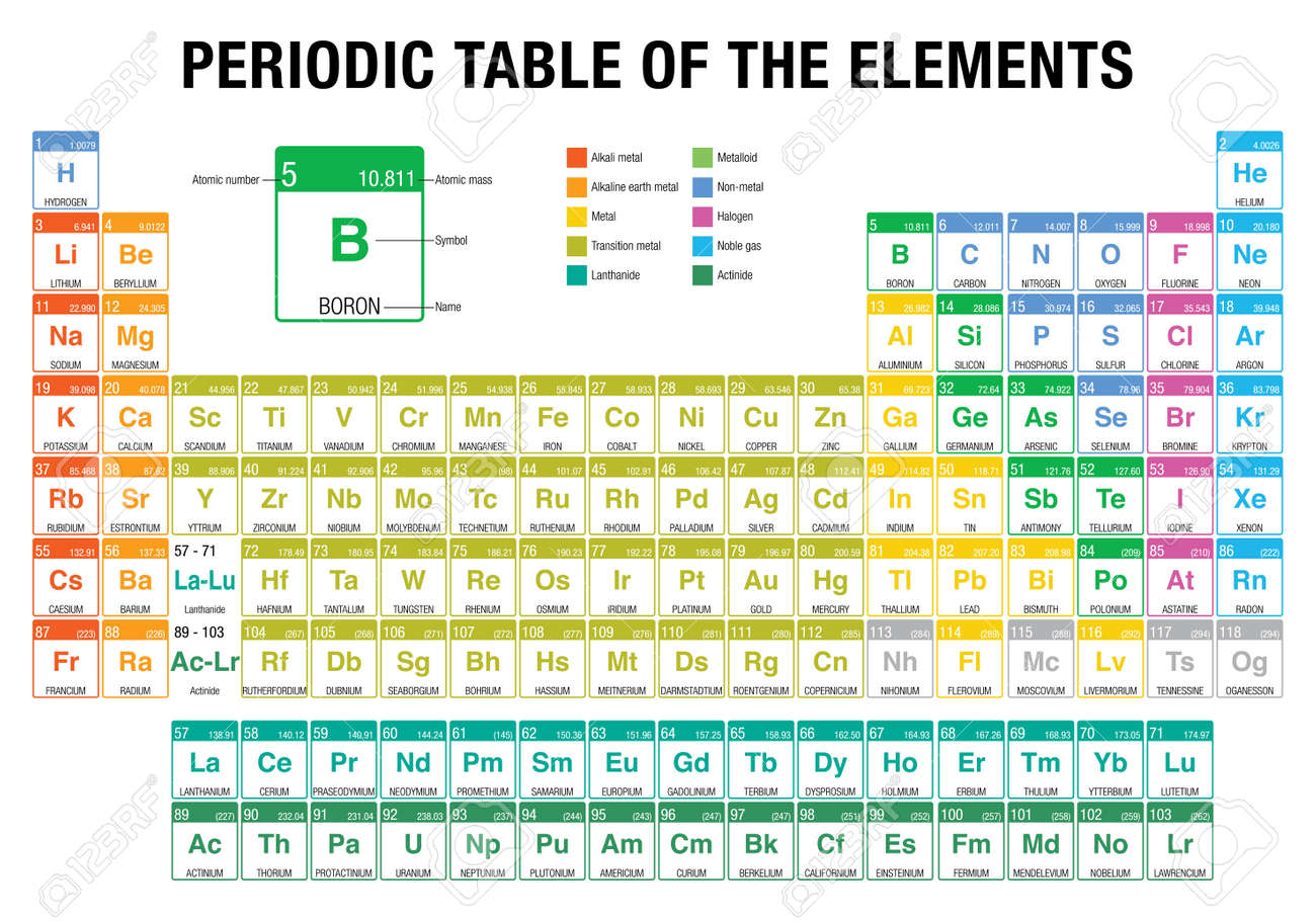 New elements periodic table gallery periodic table images periodic table of the elements with the 4 new elements nihonium periodic table of the elements gamestrikefo Images