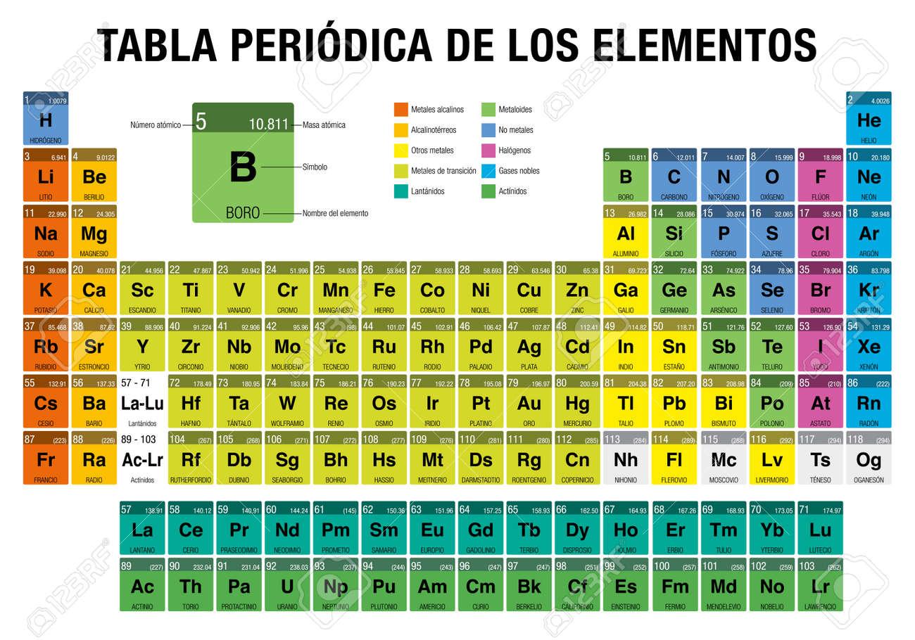 Tabla periodica de los elementos tabla periodic de los elementos en tabla periodica de los elementos tabla periodic de los elementos en espaol idioma con los 4 nuevos elementos nihonium moscovium tennessine urtaz Images