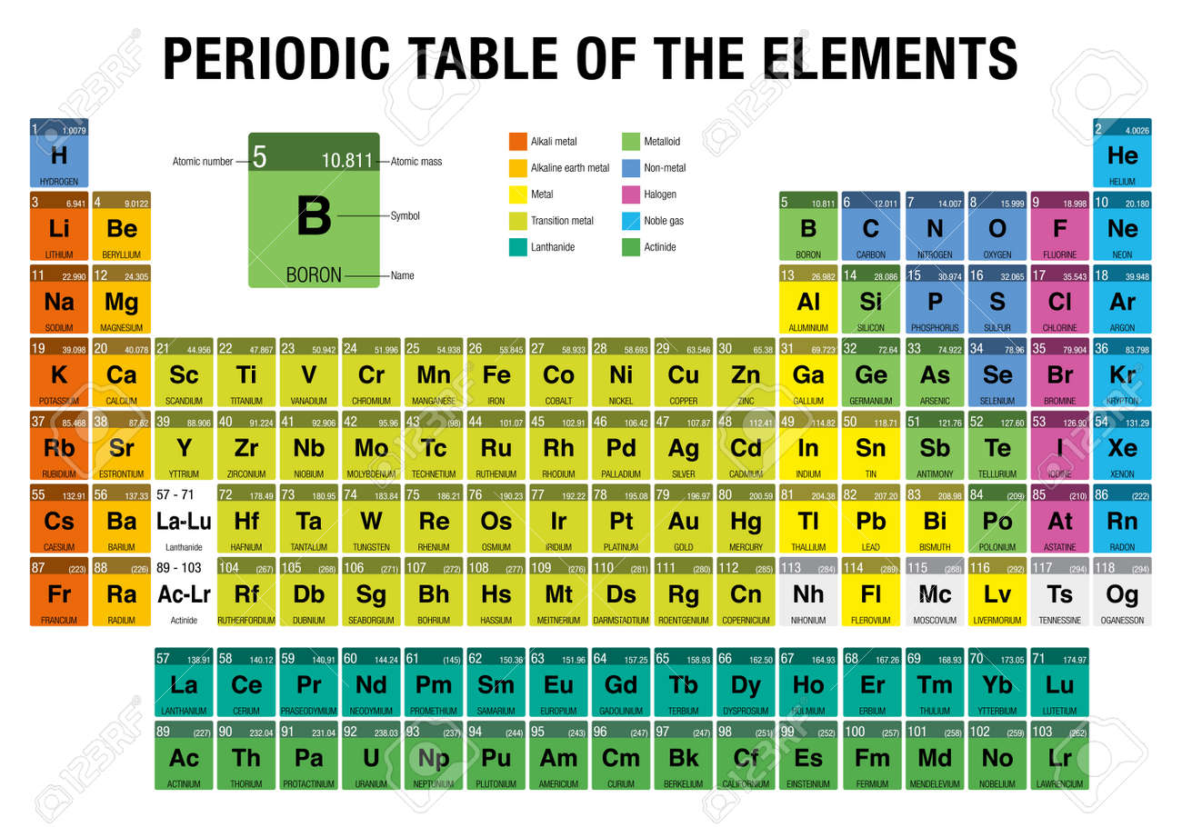 Periodic table of the elements with the 4 new elements nihonium periodic table of the elements with the 4 new elements nihonium moscovium tennessine urtaz Image collections