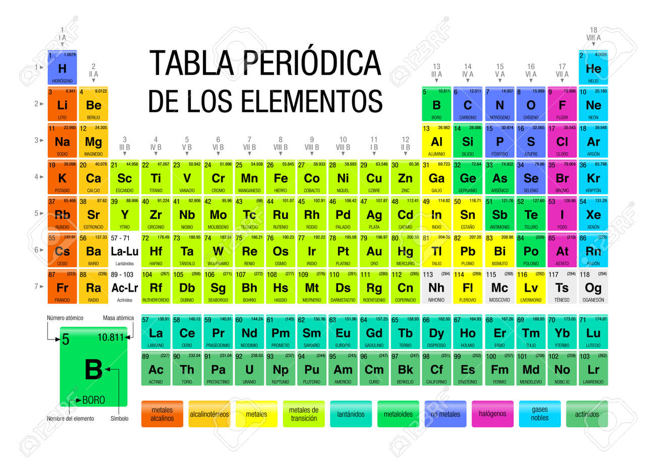 Tabla periodica de los elementos periodic table of elements tabla periodica de los elementos periodic table of elements in spanish language with the urtaz Gallery