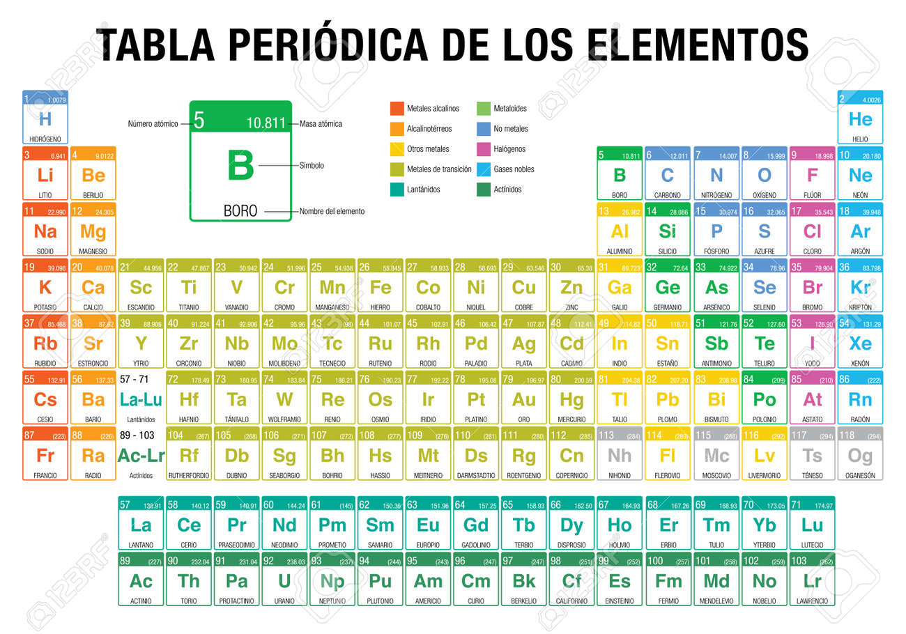 Tabla periodica de los elementos periodic table of elements tabla periodica de los elementos periodic table of elements in spanish language with the urtaz Image collections
