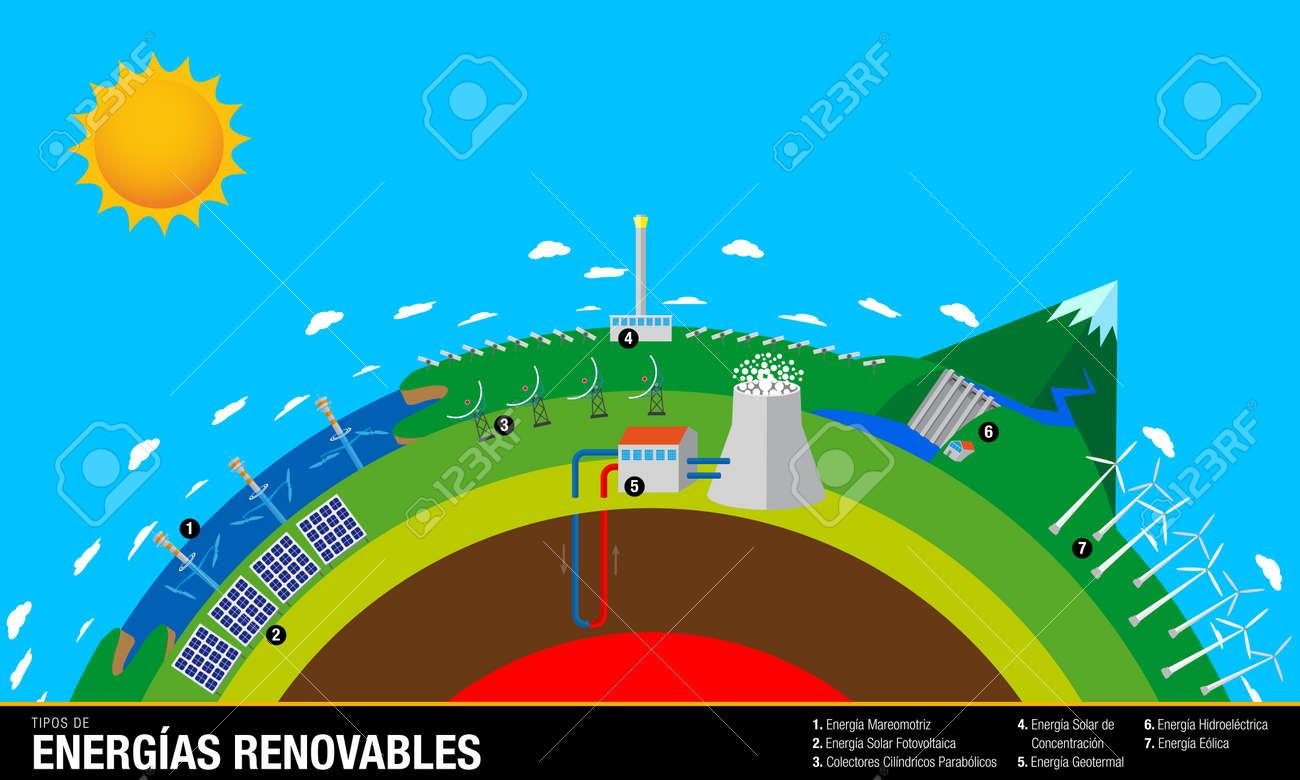 Tipos De Energias Renovables -Typen Erneuerbarer Energien In ...
