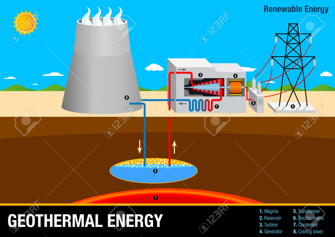 Graph illustrates the operation of a geothermal energy plant graph illustrates the operation of a geothermal energy plant renewable energy stock vector 69923216 pooptronica