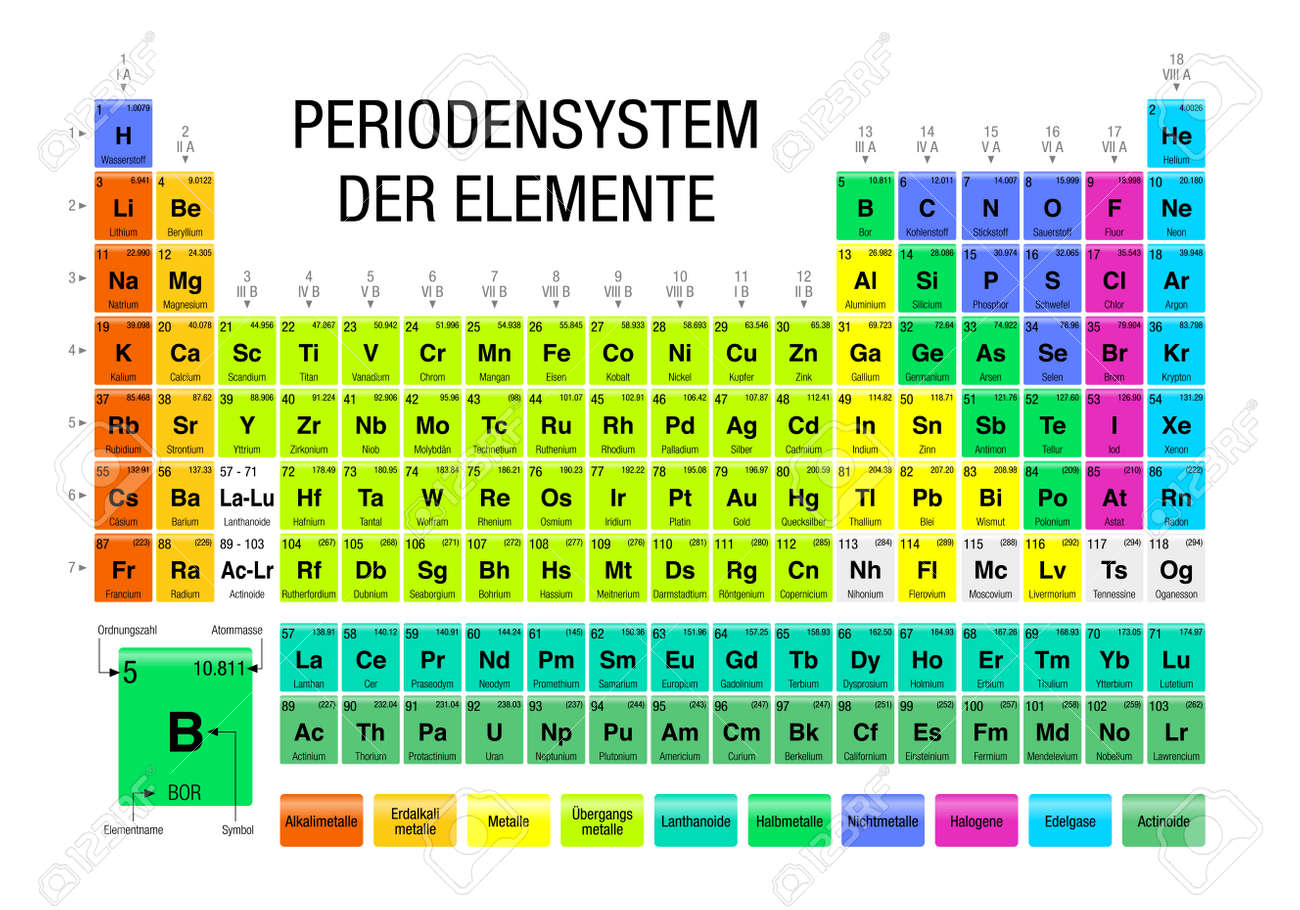Der periodensystem elemente periodic table of elements in german der periodensystem elemente periodic table of elements in german language on white background with urtaz Images