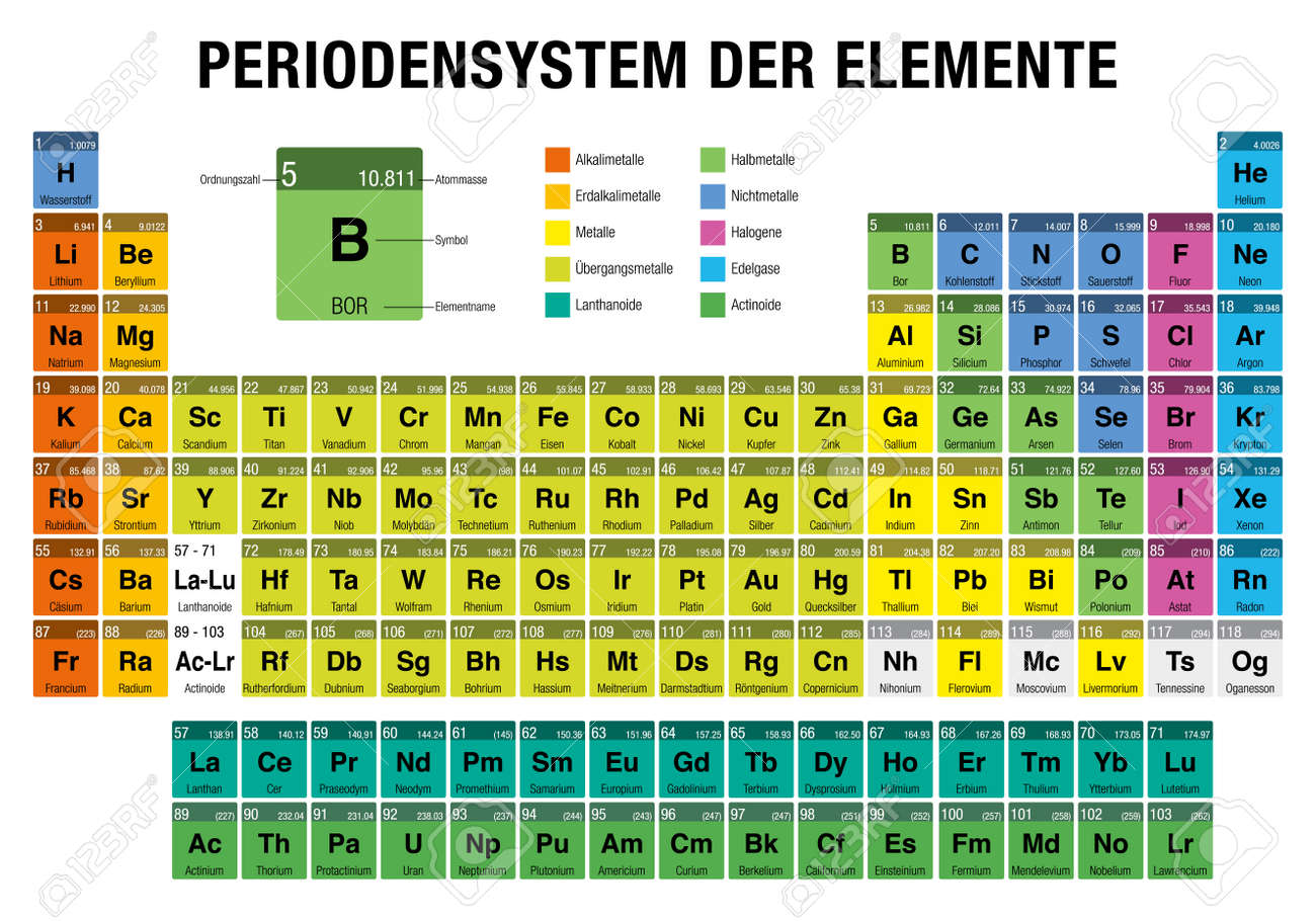 Der periodensystem elemente periodic table of elements in german der periodensystem elemente periodic table of elements in german language on white background with urtaz Choice Image
