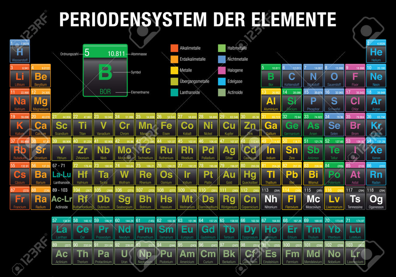 Der periodensystem elemente periodic table of elements in german der periodensystem elemente periodic table of elements in german language on black background with urtaz Choice Image