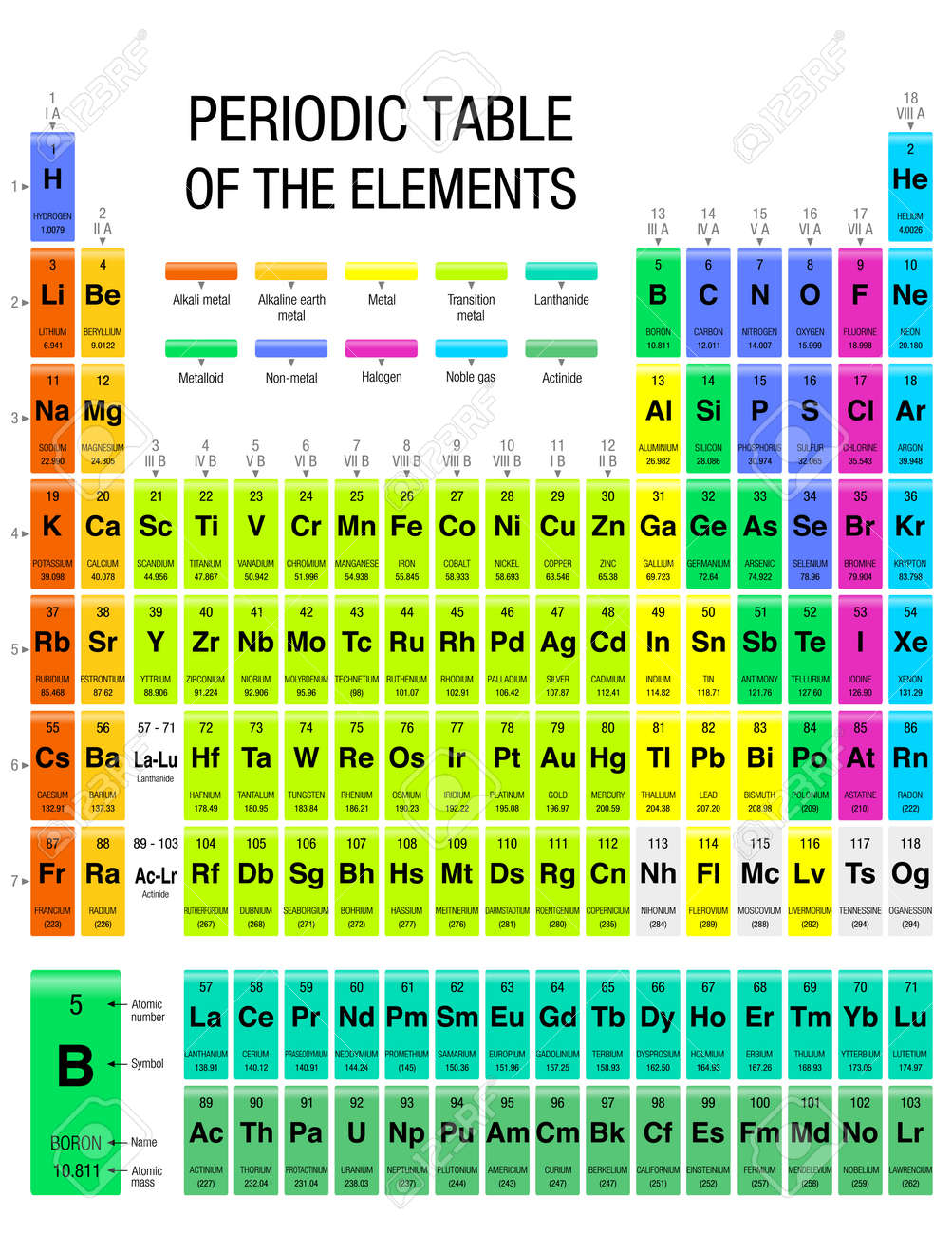 Periodic table of elements with the 4 new elements included on periodic table of elements with the 4 new elements included on november 28 2016 by urtaz Image collections