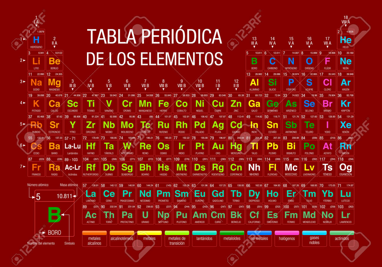 PERIODIC TABLE OF THE ELEMENTS  Periodic Table Of Elements In Spanish  Language  On Red