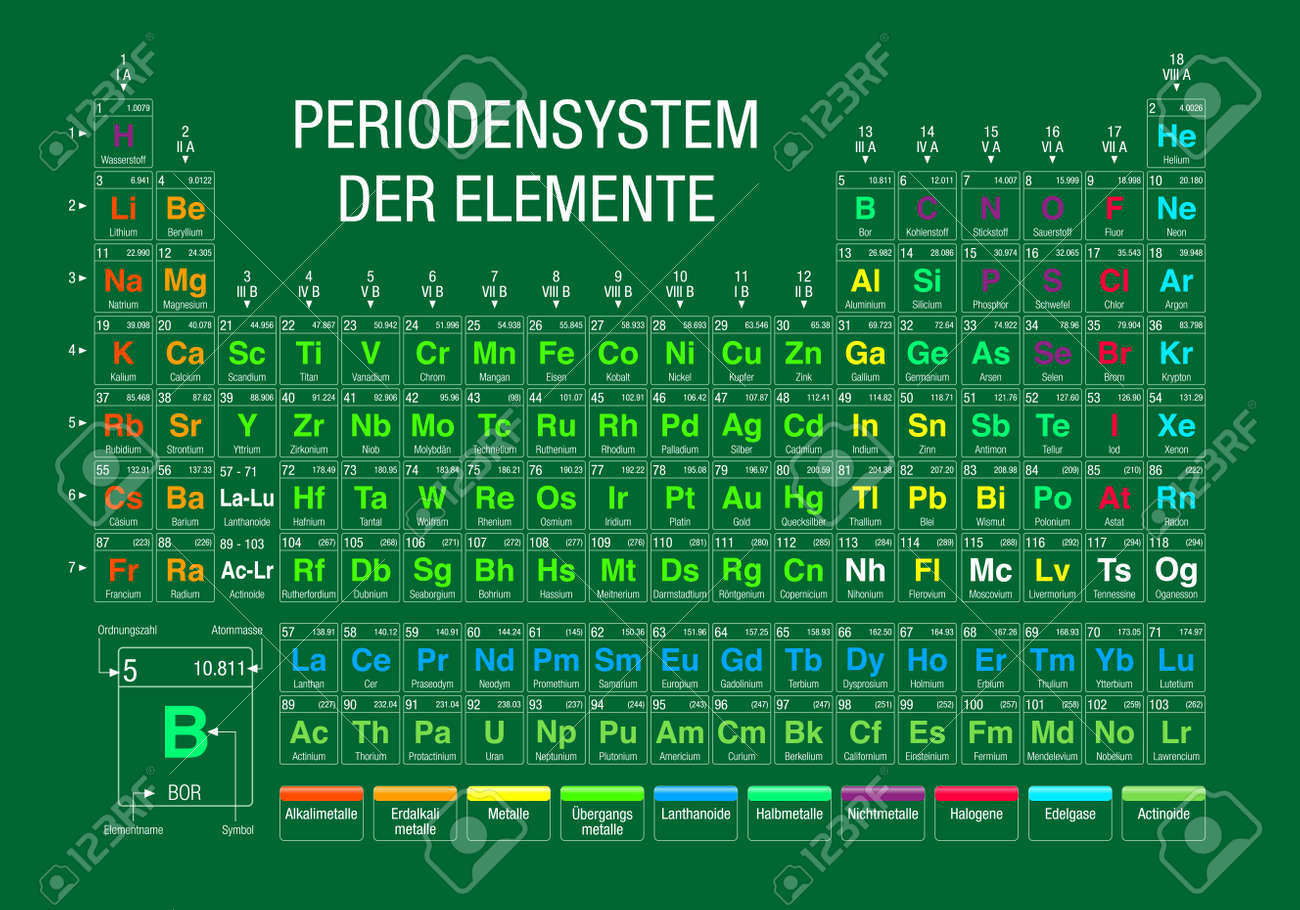 Der periodensystem elemente periodic table of elements in german der periodensystem elemente periodic table of elements in german language on green background with urtaz Choice Image