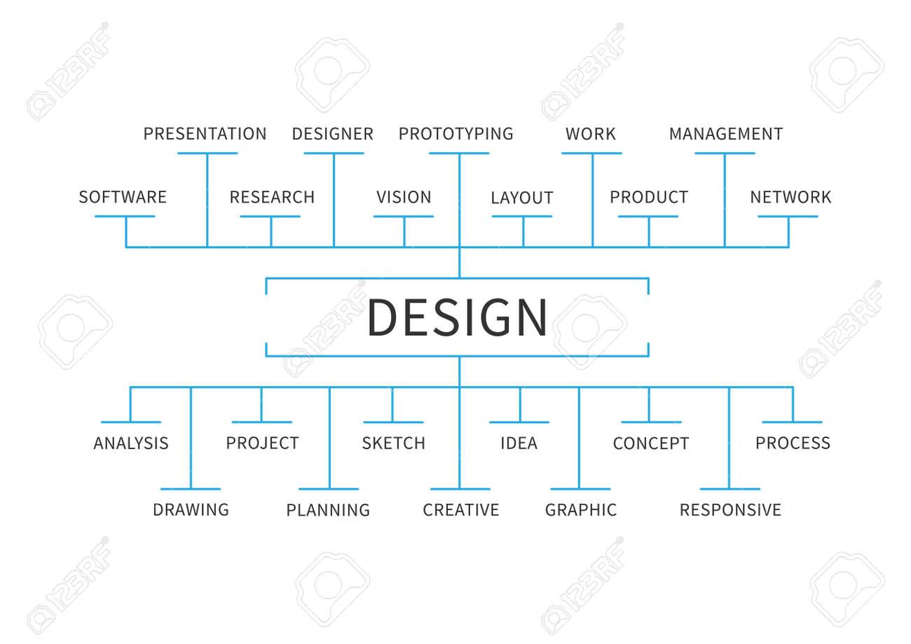 Design-Schema Mindmap Vektor-Illustration Auf Weißem Hintergrund ...