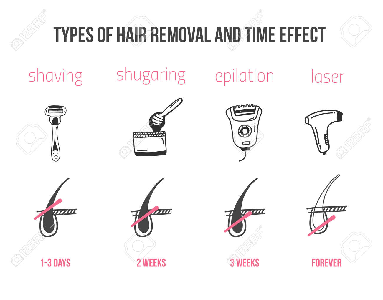 Types Of Hair Removal With Follicle Infographics In Flat Linear