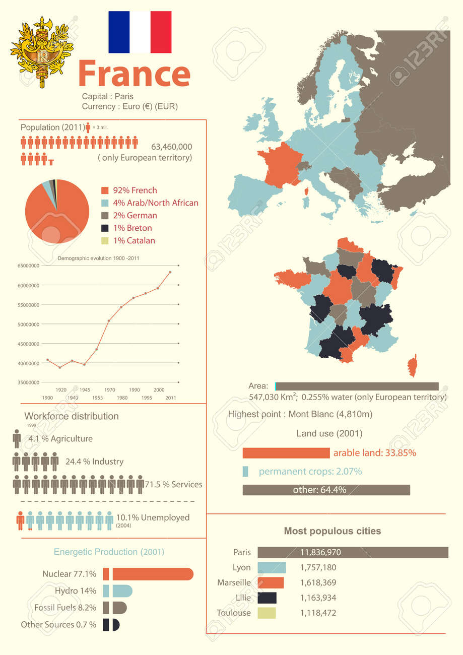 Vector infographic of France with demographic, geographical and economic data - 18350170