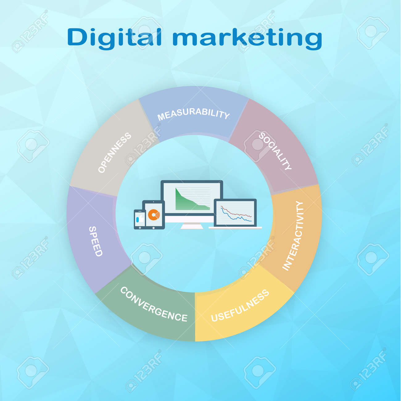 Pie Chart Components Of Digital Marketing Divided Into 7 Equal Diagram Parts In The Center