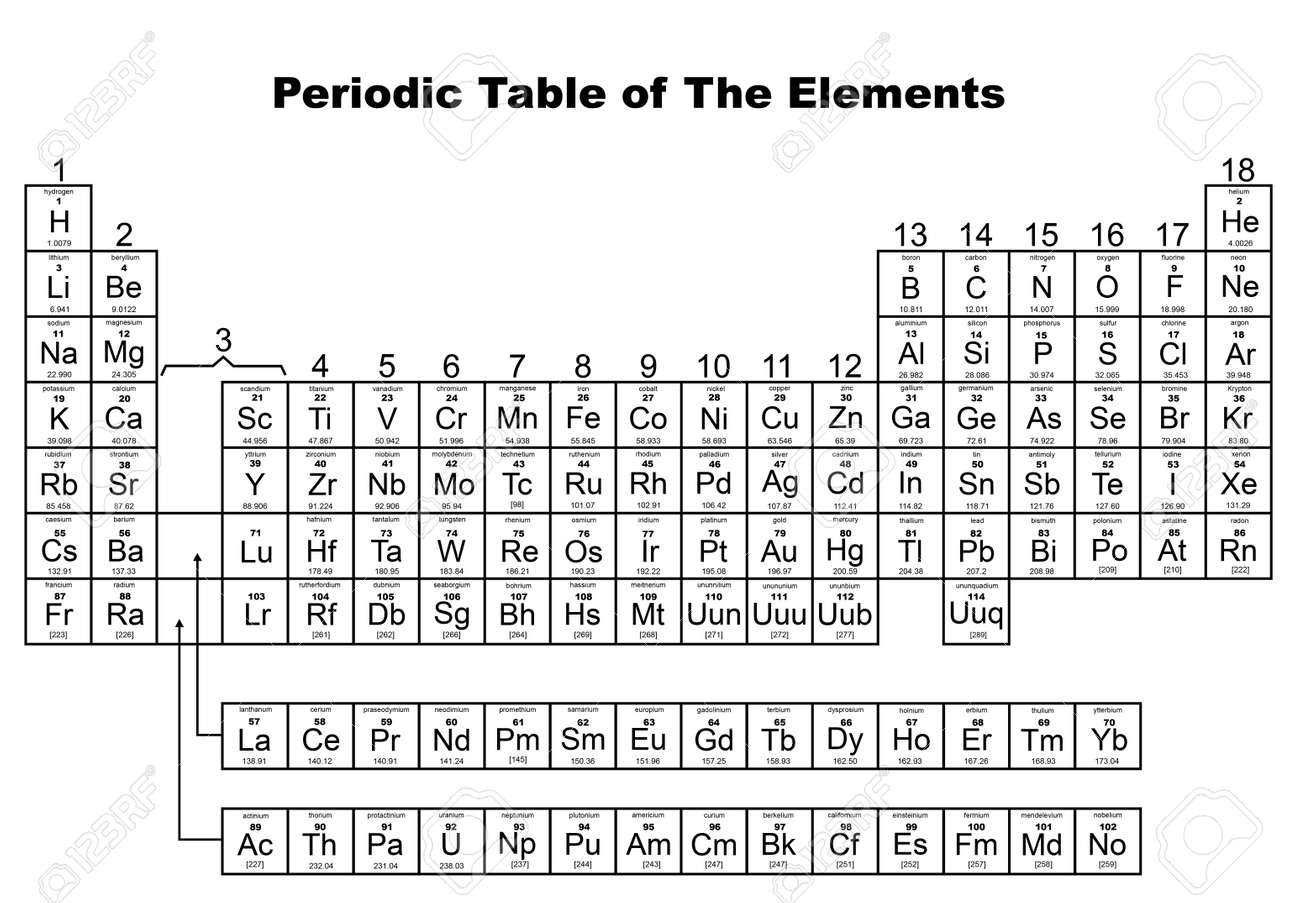 Rn periodic table choice image periodic table images rn on the periodic table images periodic table images periodic table of the elements illustrated on gamestrikefo Images