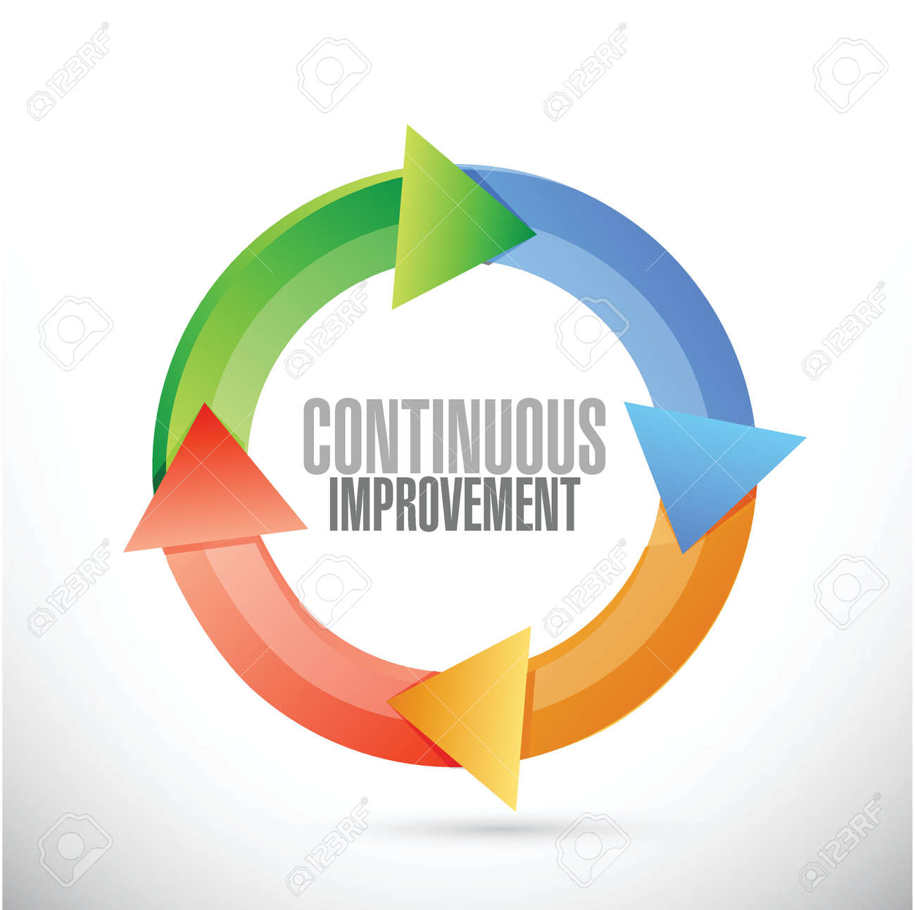 Image result for continuous improvement