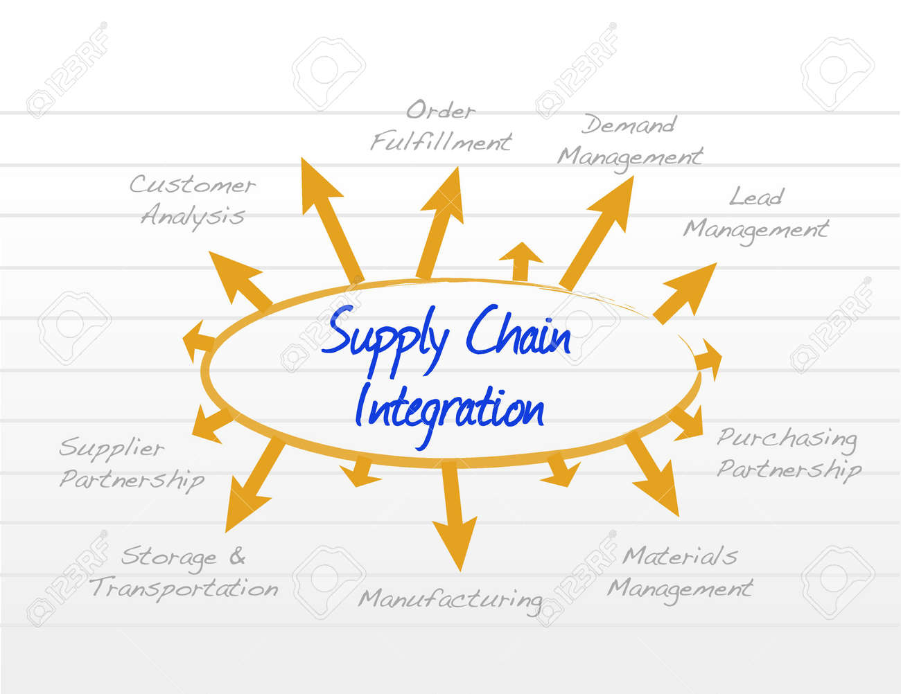 Supply chain integration model diagram illustration design graphic imagens supply chain integration model diagram illustration design graphic ccuart Image collections