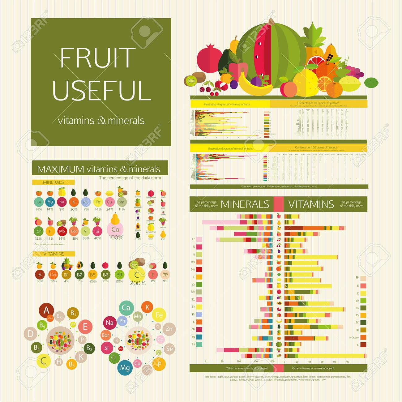 Bien-aimé Utilité De Fruits. Densité D'énergie De La Table (calories) Des  WZ41