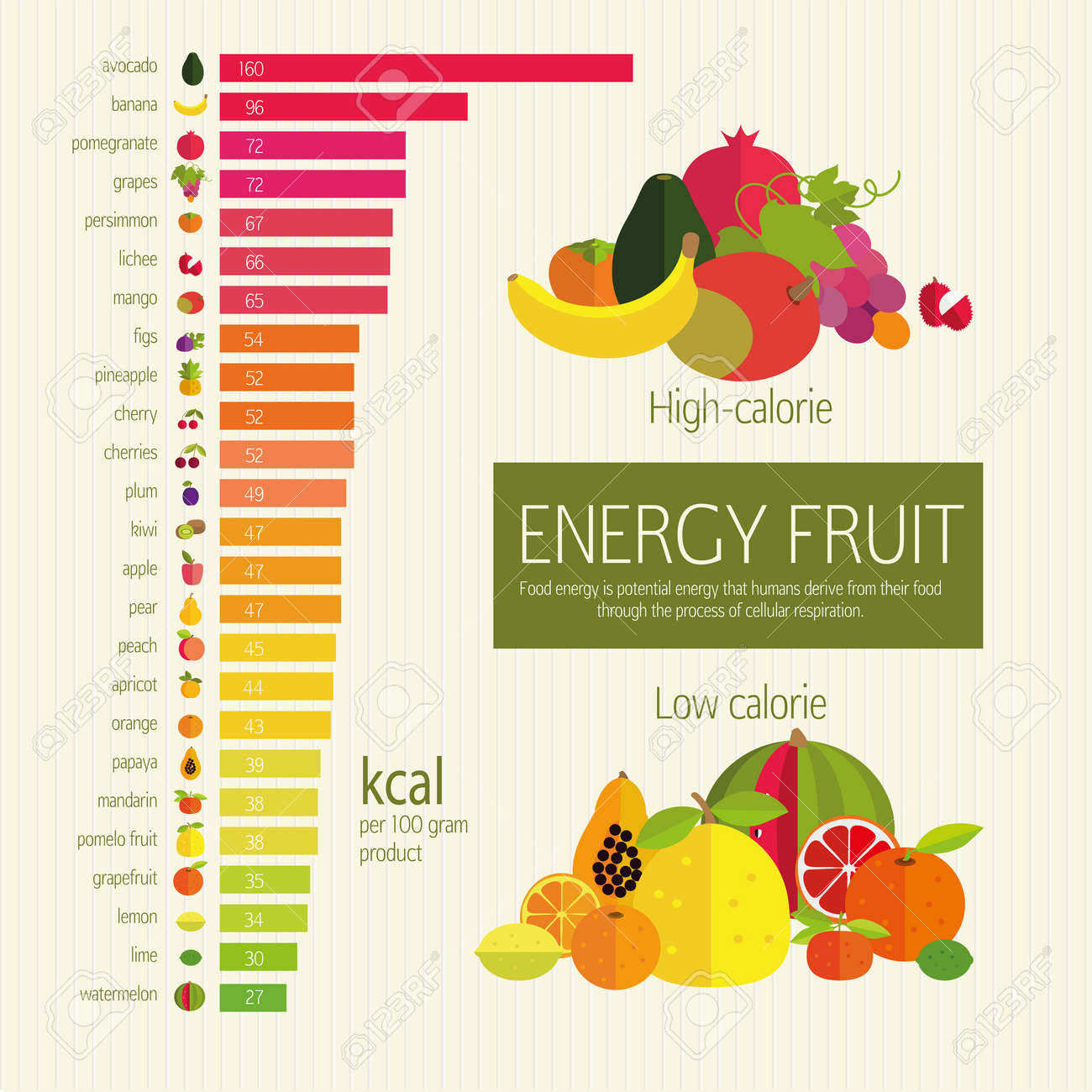 Basics Dietary Nutrition. Chart Energy Density (calorie) Fruits ...