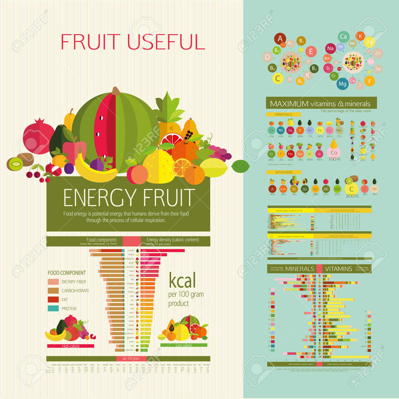 official photos buy sale cheap price Densità di energia Table (calorie) frutti, componente alimentare: fibra  alimentare, proteine, grassi e carboidrati. Il contenuto di vitamine e ...