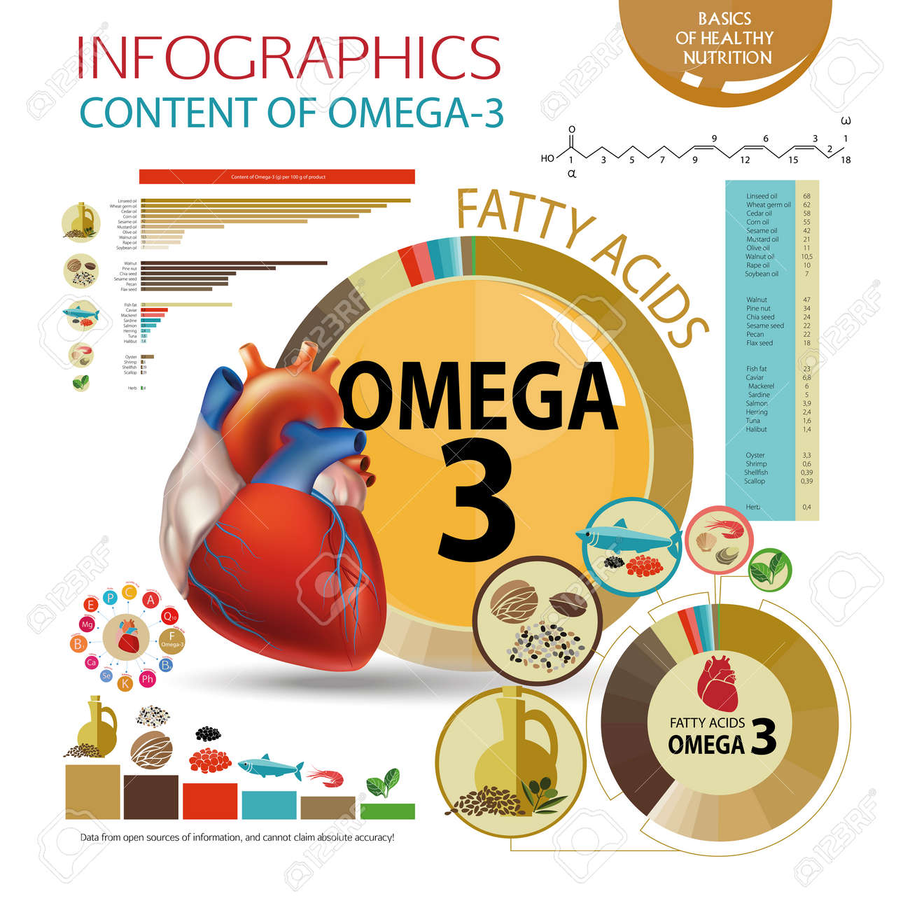Infographics foods with the highest content of omega 3 healthy healthy heart and cardiovascular system healthy lifestyle balanced diet basics of healthy nutrition line charts pie chart a table with data nvjuhfo Choice Image