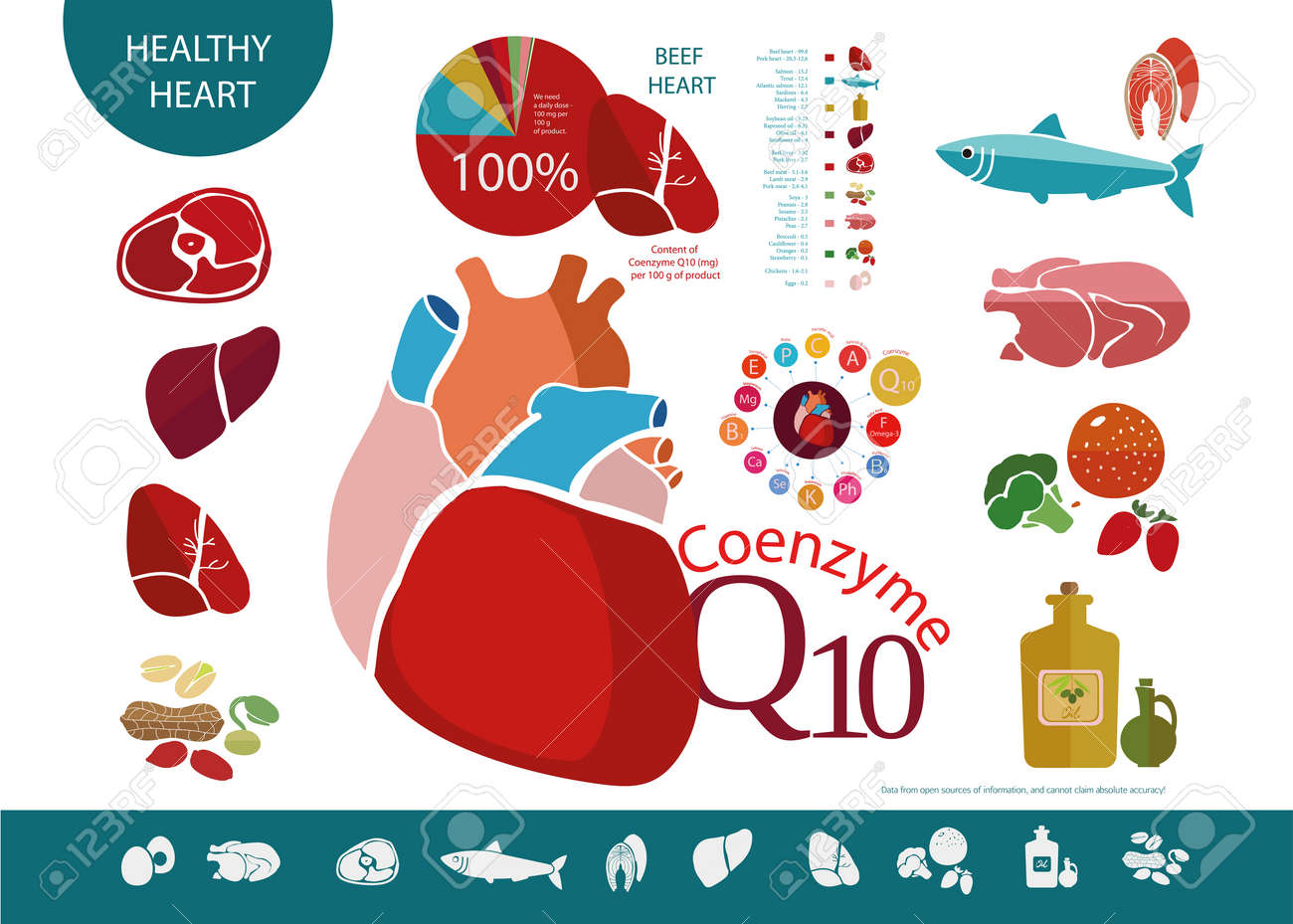 Food products that are useful for the heart and cardiovascular system, with a high content of Coenzyme Q10. Meats, fish, oil. The basis of a healthy diet - 70736118