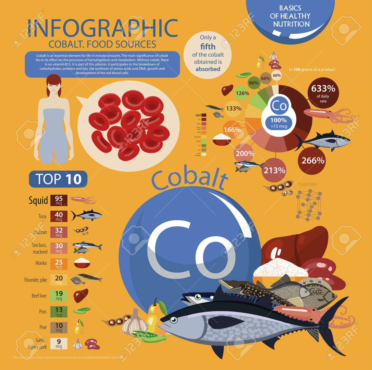 Infographics cobalt food sources foods with the maximum cobalt infographics cobalt food sources foods with the maximum cobalt content pie chart top 10 natural organic products fundamentals of healthy eating nvjuhfo Choice Image