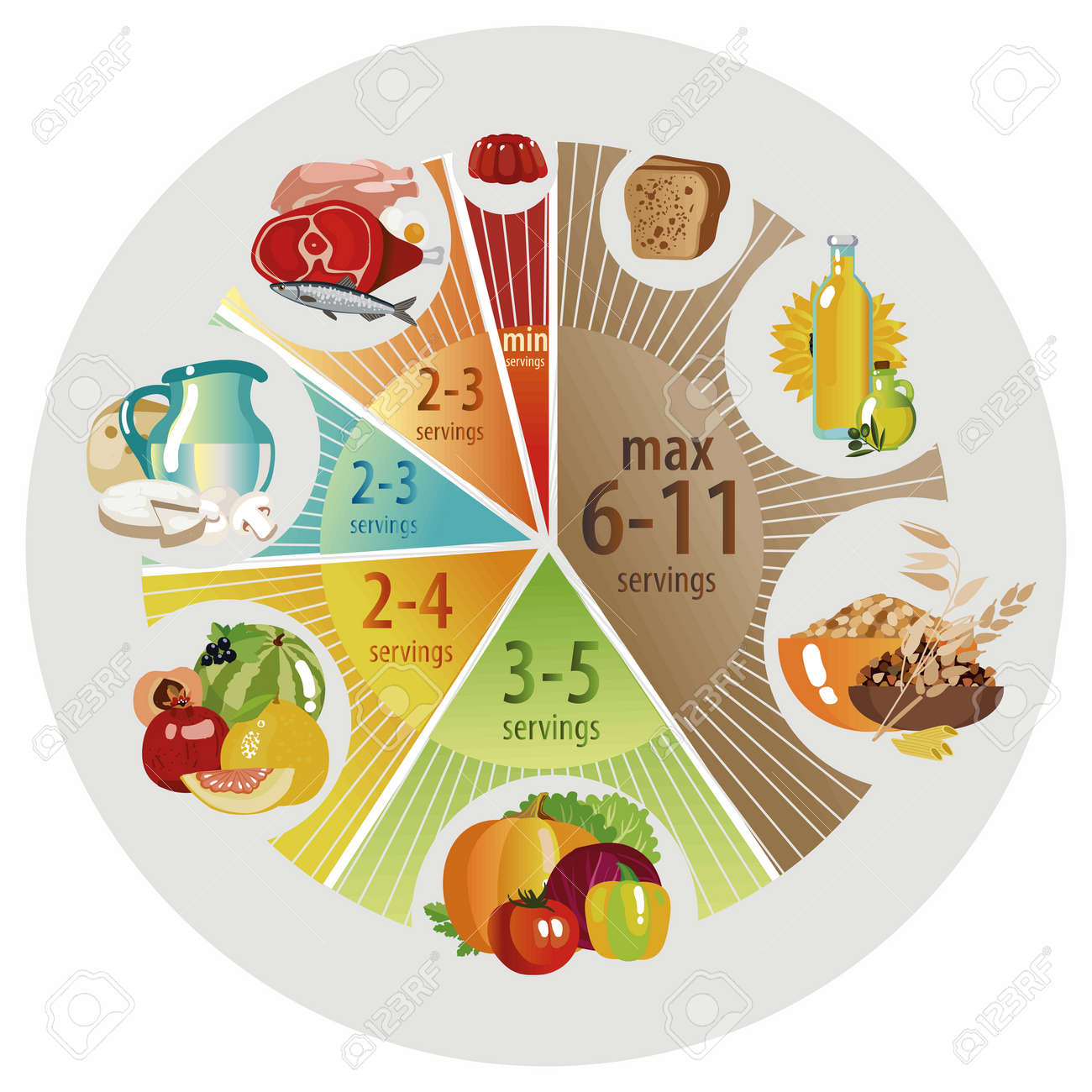 Food Pyramid In The Form Of A Pie Chart Recommendation For A Royalty Free Cliparts Vectors And Stock Illustration Image 97792952