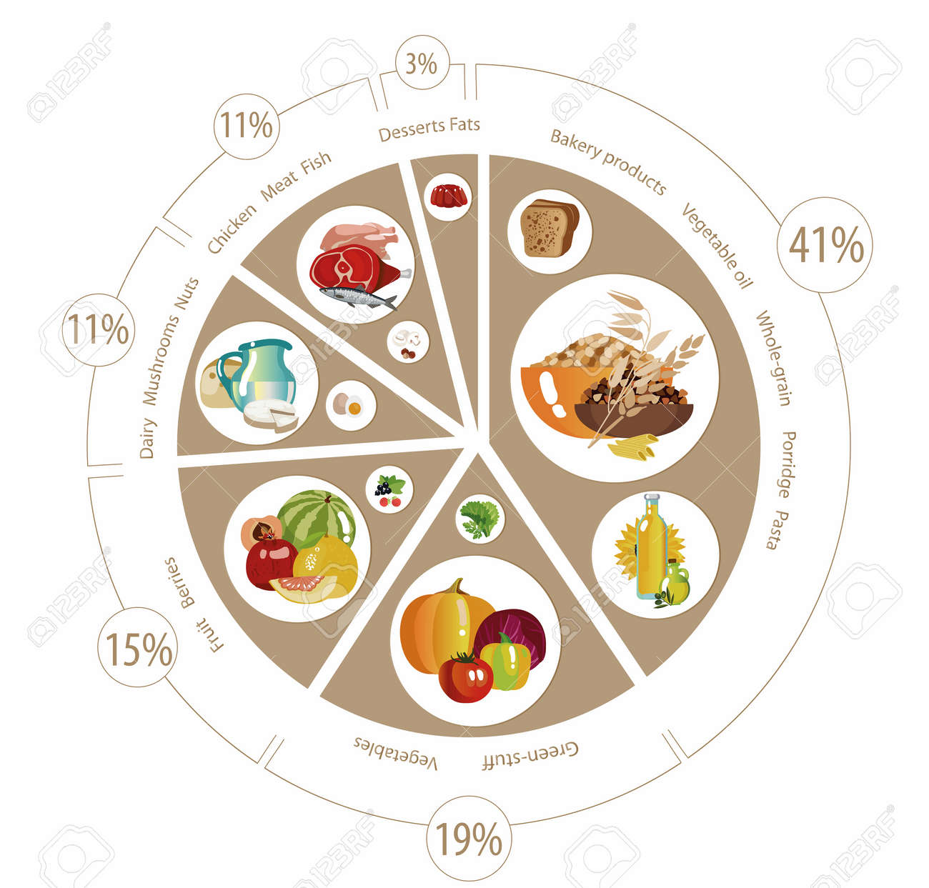 Food pyramid in the form of a pie chart recommendation for a food pyramid in the form of a pie chart recommendation for a healthy diet nvjuhfo Gallery