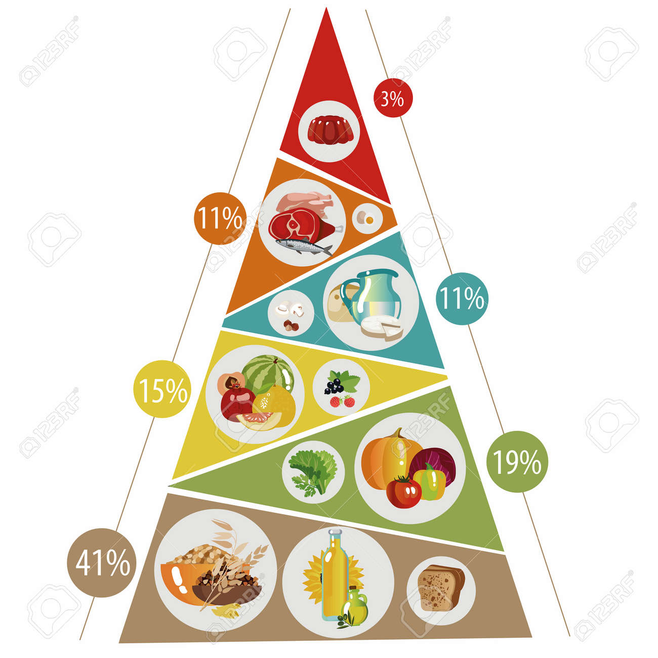 food pyramid consisting of healthy food in groups with percentages