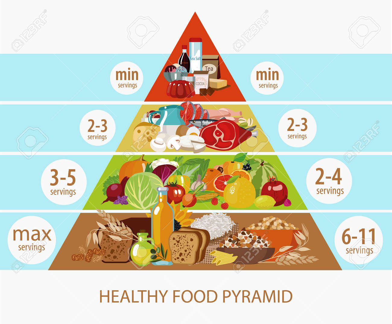 Food Pyramid Daily Intake Of Food The Recommended Number Of Royalty Free Cliparts Vectors And Stock Illustration Image 110886129