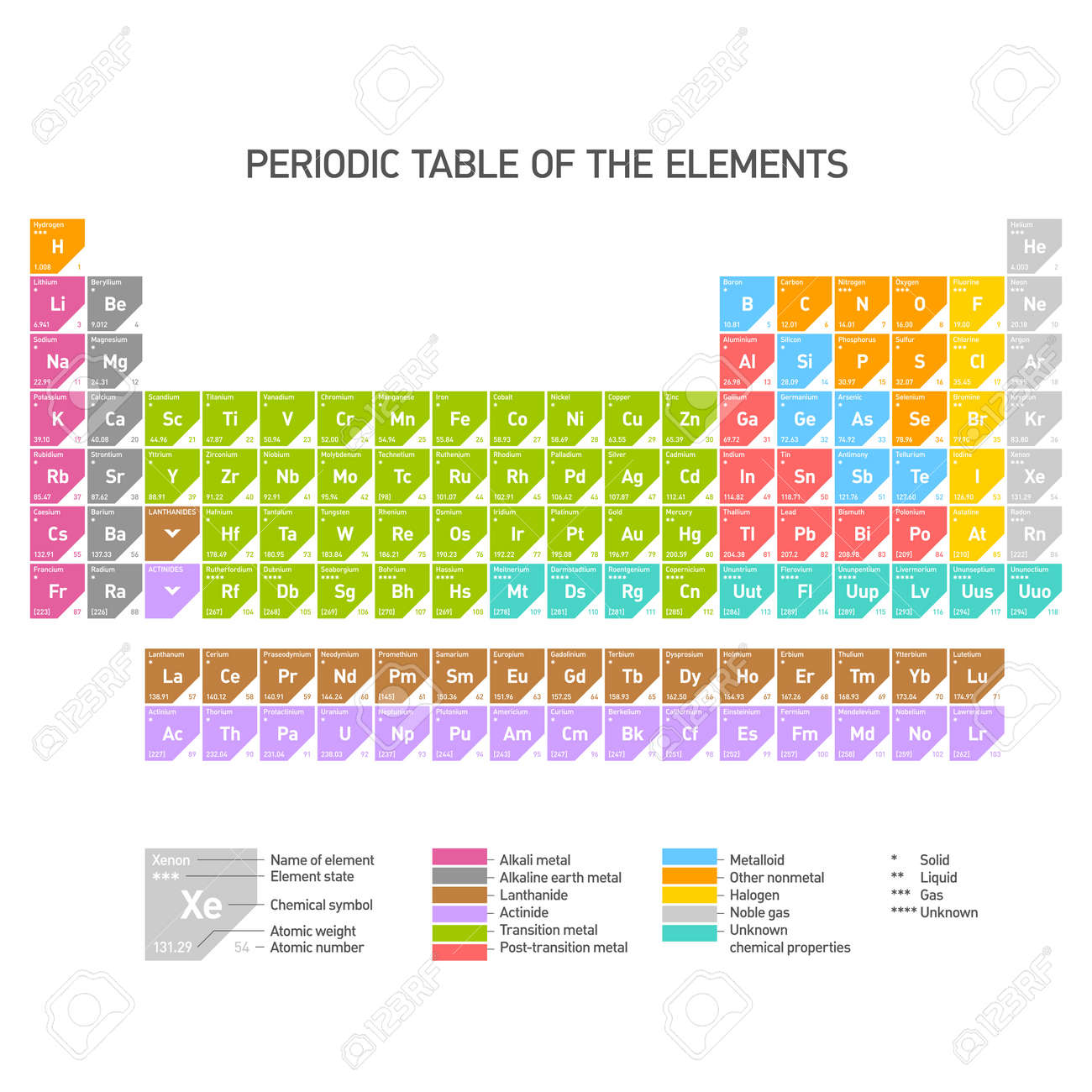 Periodic table of the chemical elements royalty free cliparts periodic table of the chemical elements stock vector 17455278 gamestrikefo Choice Image