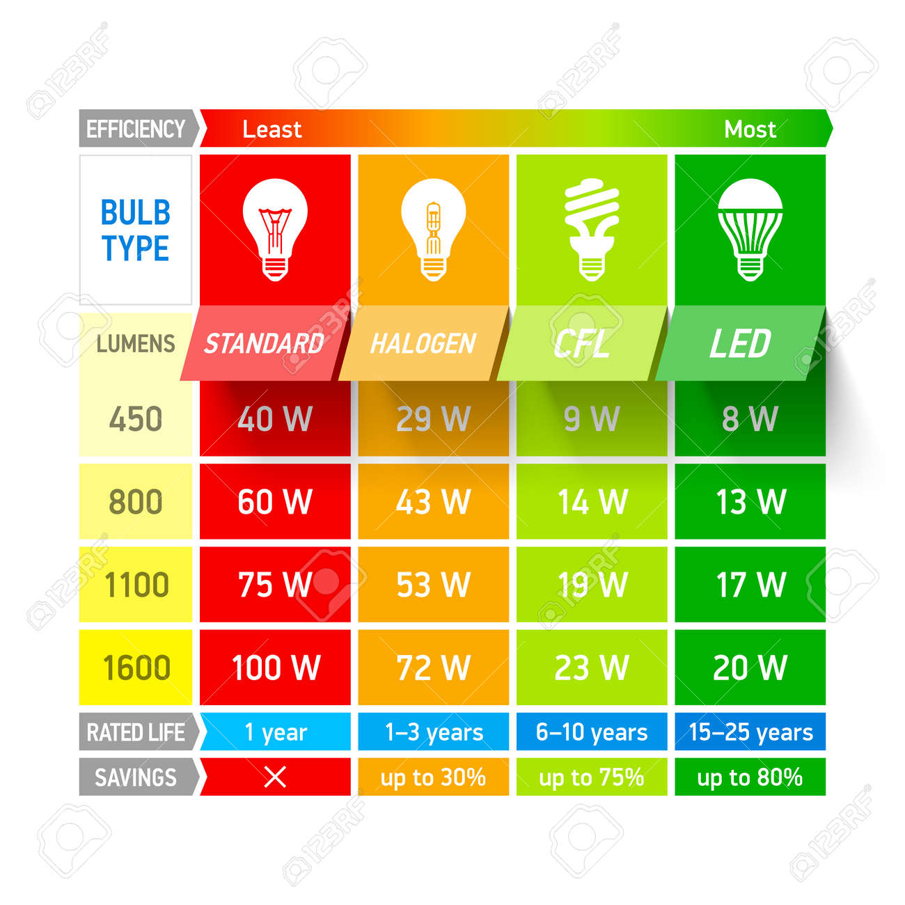 Light Bulb Comparison Chart Infographic Royalty Free Cliparts ... for Led Light Bulbs Comparison  146hul