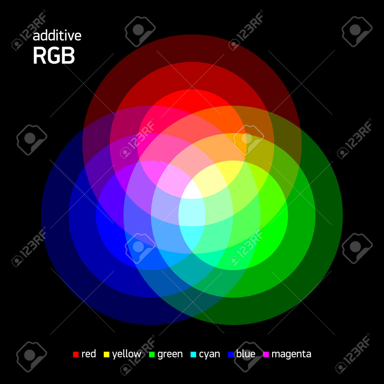 Additive rgb color mixing royalty free cliparts vectors and stock additive rgb color mixing stock vector 52888751 geenschuldenfo Image collections