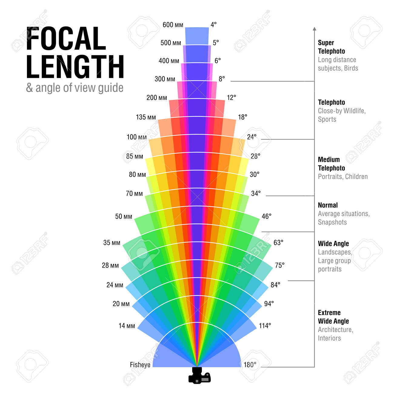 Focal length and angle of view guide - 61124612