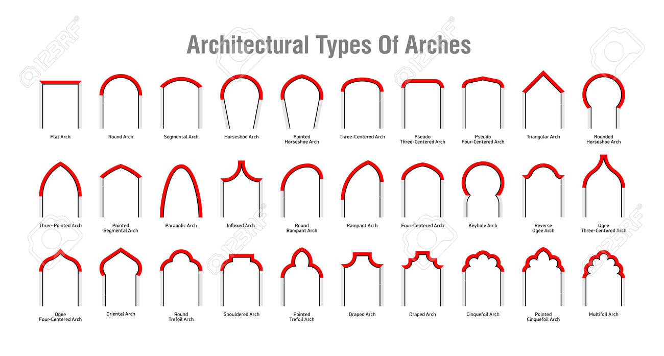 Architectural type of arches icons, arches with their forms and names - 84037769