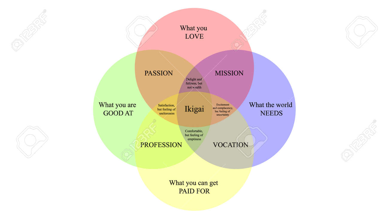 Ikigai vector design. The japanese concept of finding purpose in life. IKIGAI illustration - 169438702