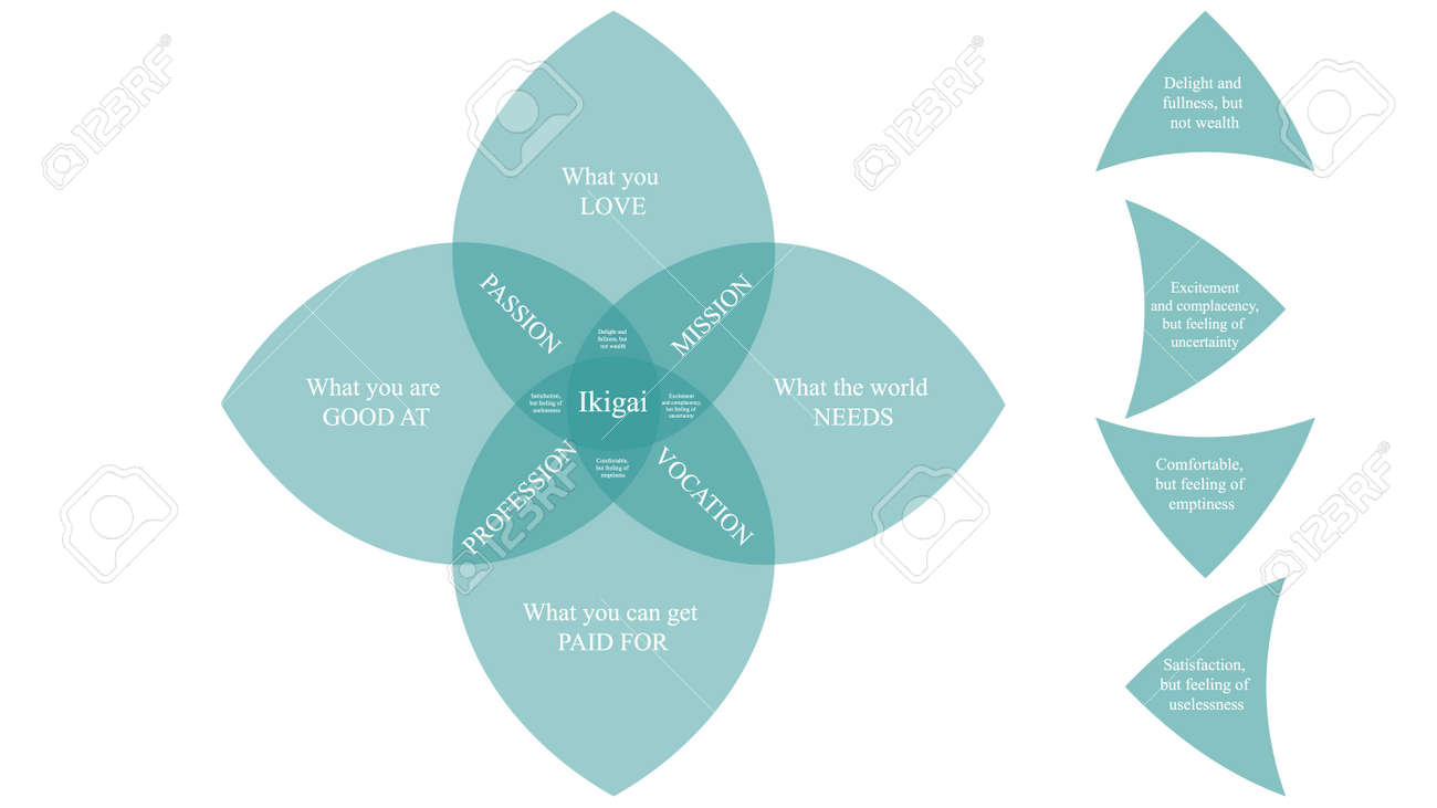 Ikigai vector design. The japanese concept of finding purpose in life. IKIGAI illustration - 169438703