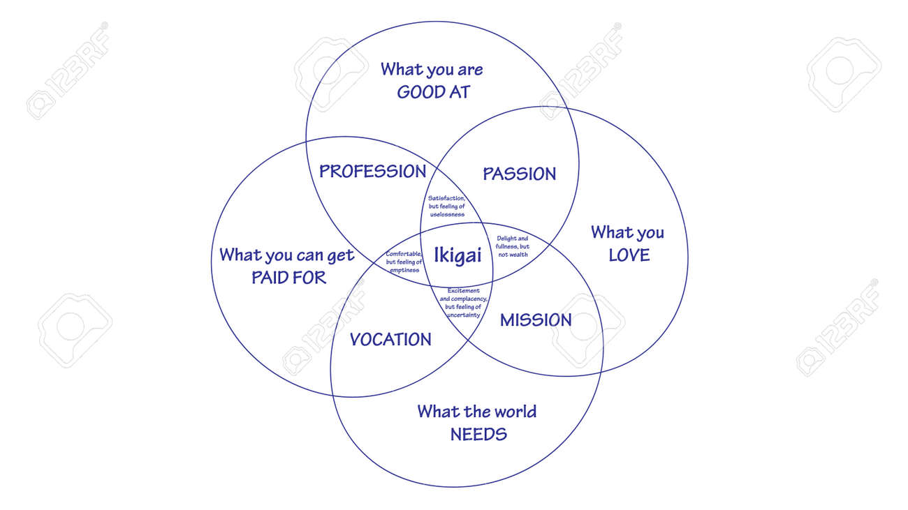 Ikigai vector design. The japanese concept of finding purpose in life. IKIGAI illustration - 169438705