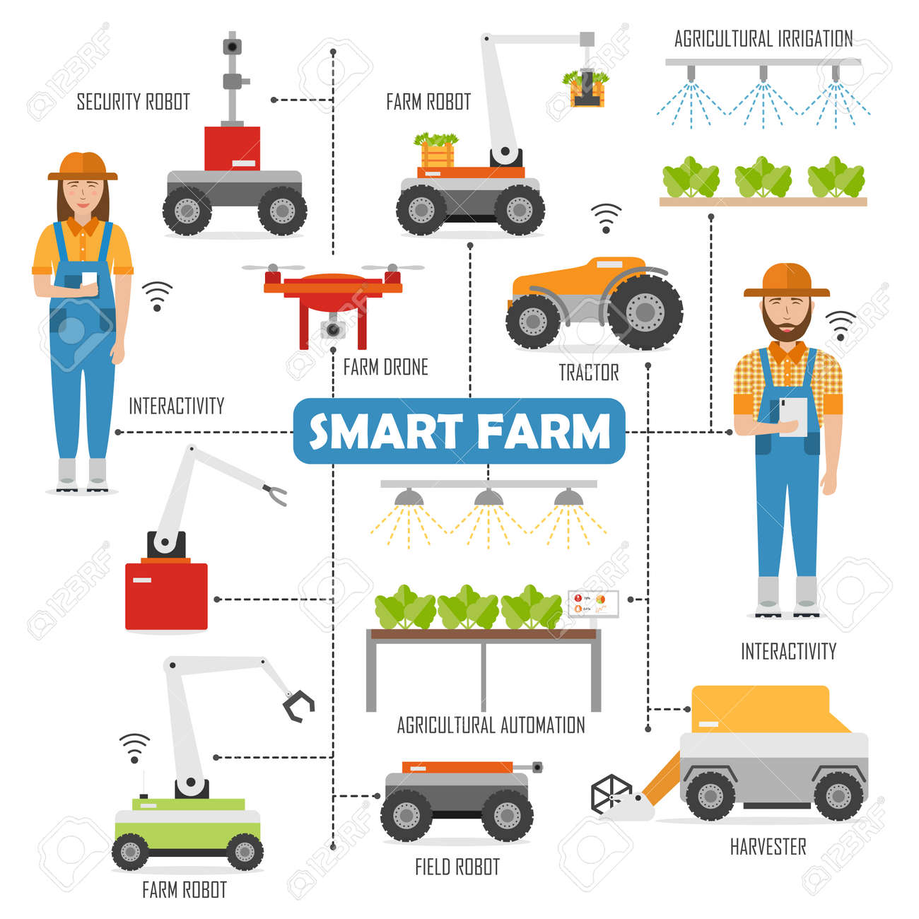 Agricultural smart farm flowchart with images of robots - 157153306