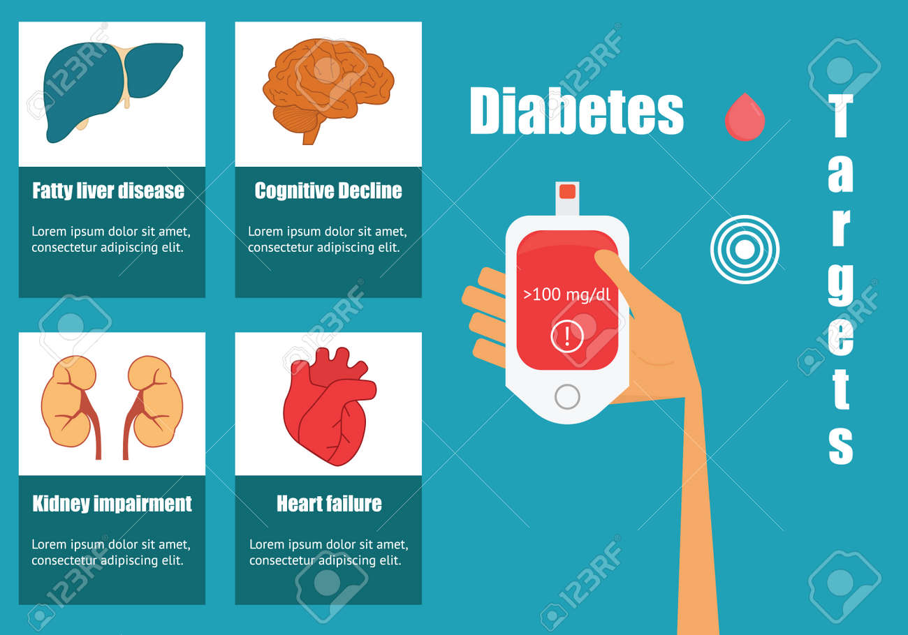 Effects Of Diabetes On The Human Organs. Hand With Glucose Meter ...